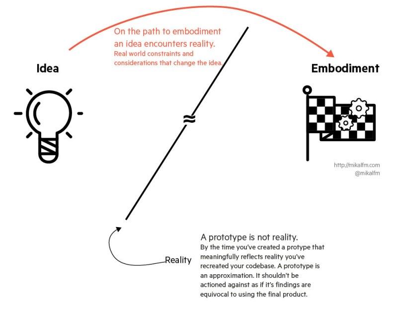 mikalfm-idea-and-embodiment