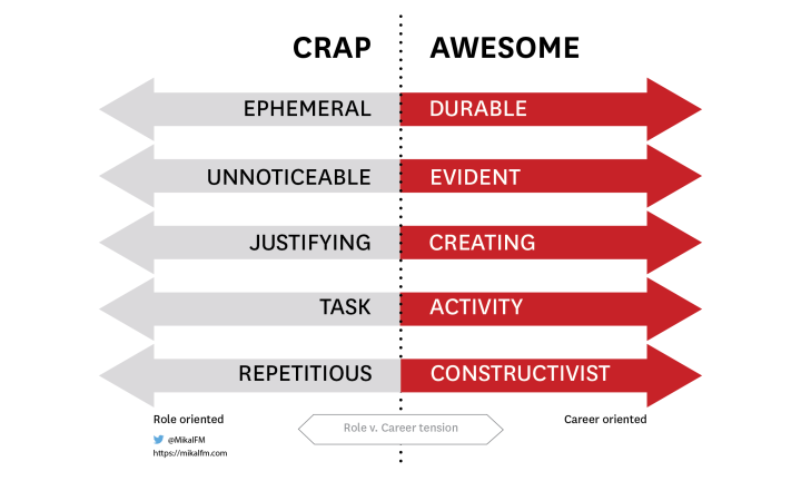 To grow your career: Create less crap. Be more awesome.